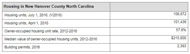 housing inventory for New Hanover County